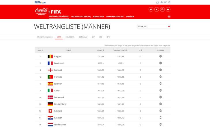 Die aktuelle FIFA Weltrangliste